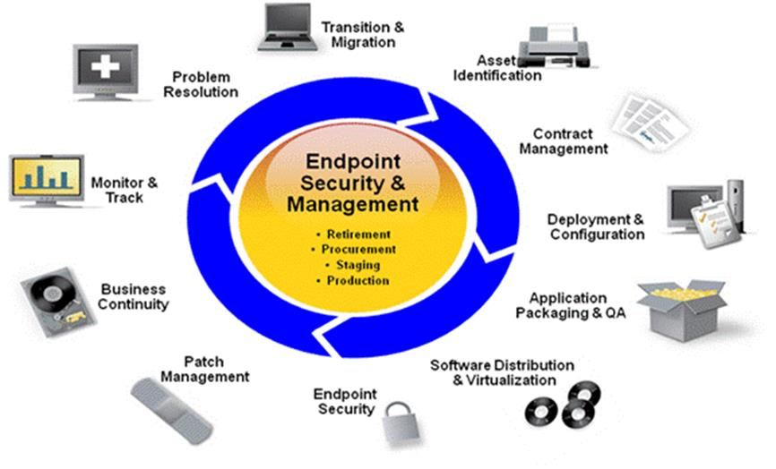 Image for Endpoint Management from Net X Information Systems, Inc
