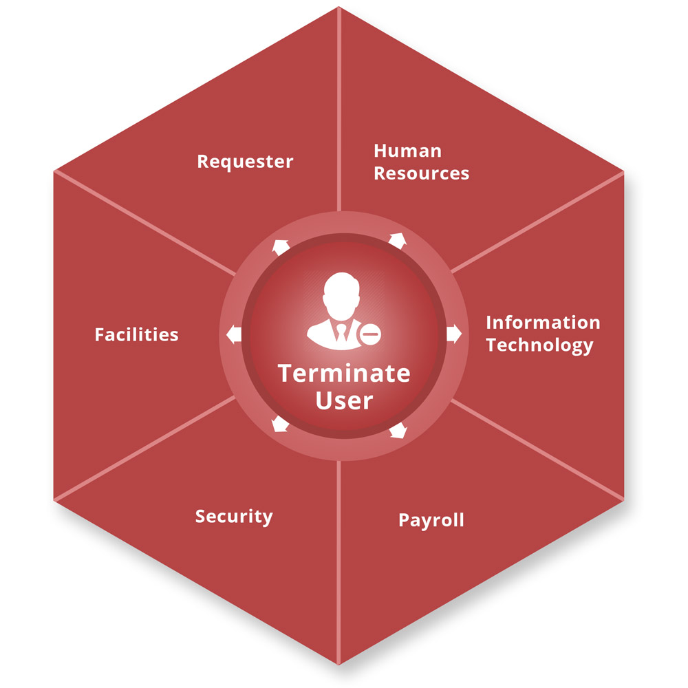 Symantec workflow business process automation for termination by netx information systems