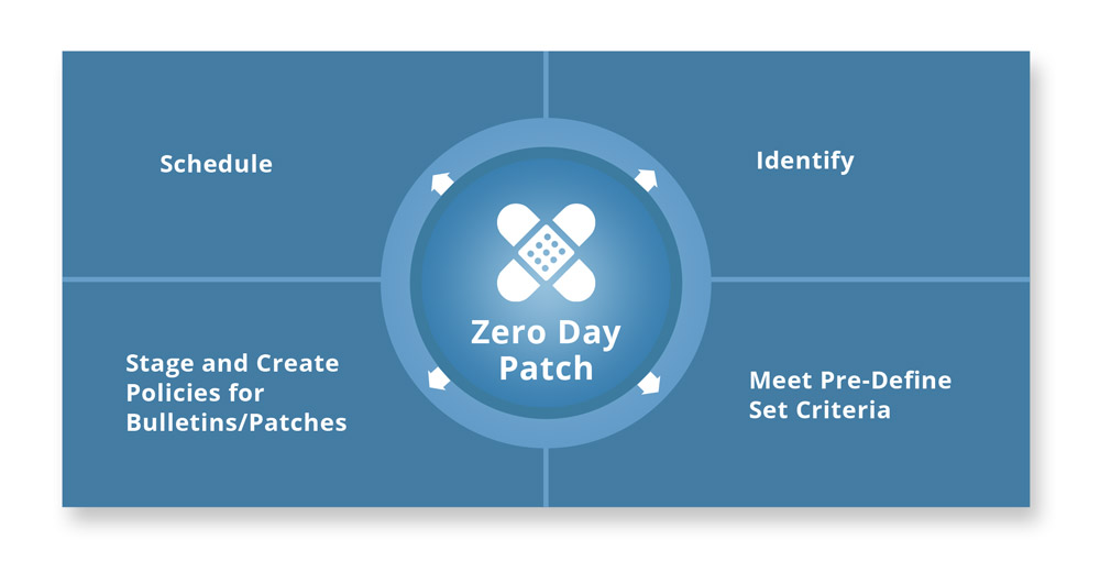 symantec workflow business process automation for zero day patch by netx information systems