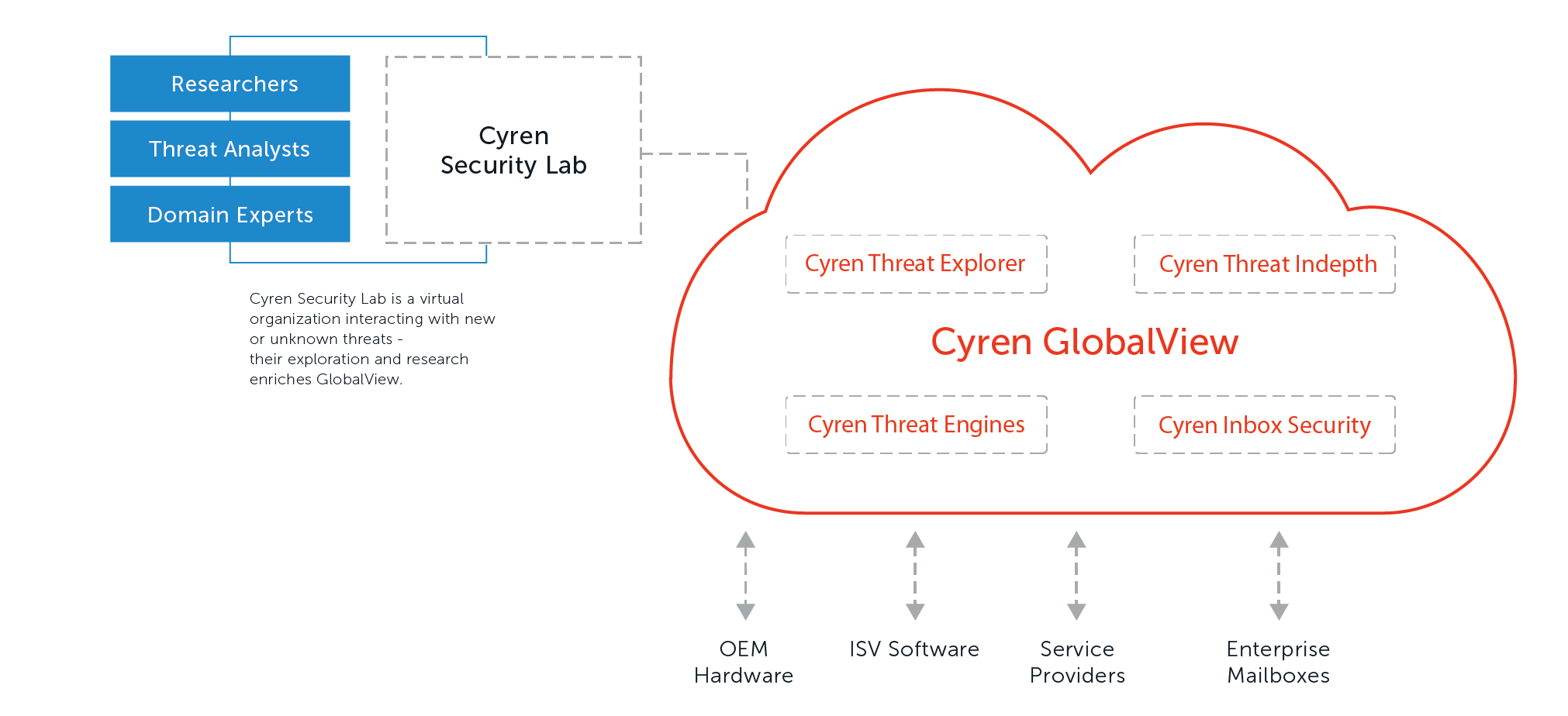 NetX Cyren Cloud Email Security Services